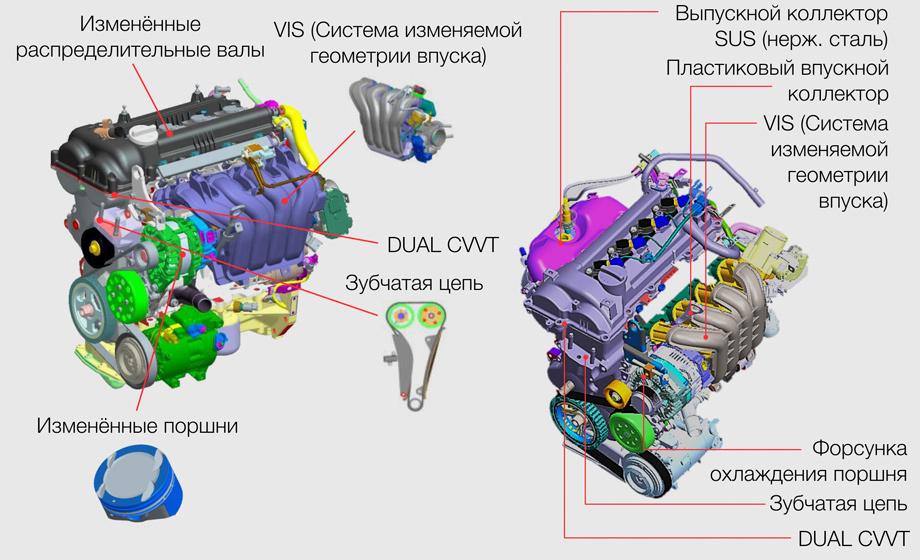 Устройство двигателя Хендай Крета 1.6